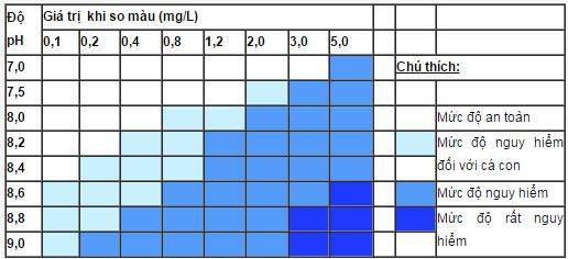 Test NH4 JBL (bảng so màu)