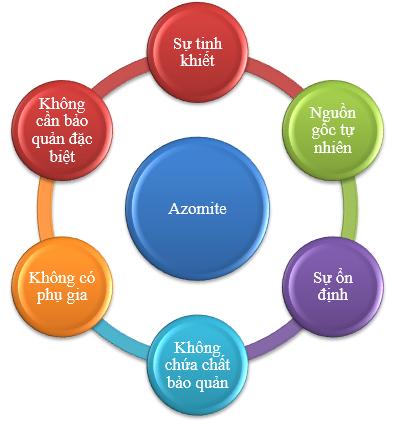 lợi ích của khoáng azomite