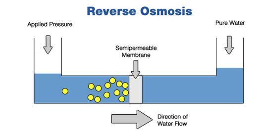 Xử lý nước nhiễm phèn bằng công nghệ RO